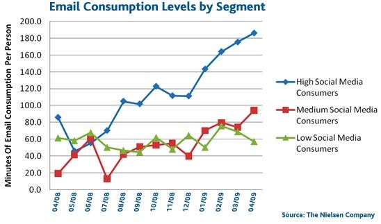 Nielsen Social Media Studie