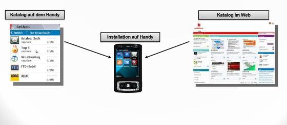 Vodafone Mobile Widget